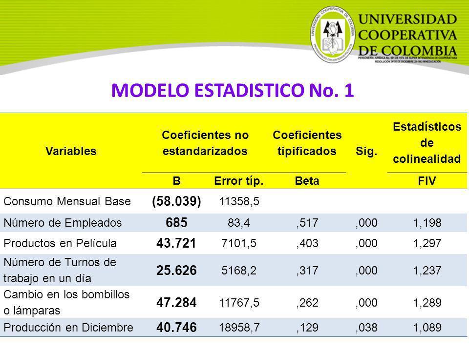 MODELO ESTADISTICO No. 1 (58.039) 685 43.721 25.626 47.284 40.746