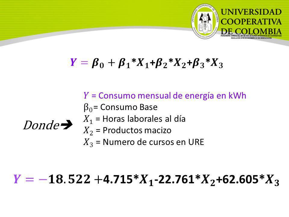 𝒀= 𝜷 𝟎 + 𝜷 𝟏 * 𝑿 𝟏 + 𝜷 𝟐 * 𝑿 𝟐 + 𝜷 𝟑 * 𝑿 𝟑𝑌 = Consumo mensual de energía en kWh. β 0 = Consumo Base.