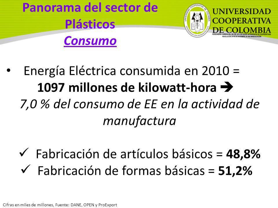 Panorama del sector de Plásticos Consumo