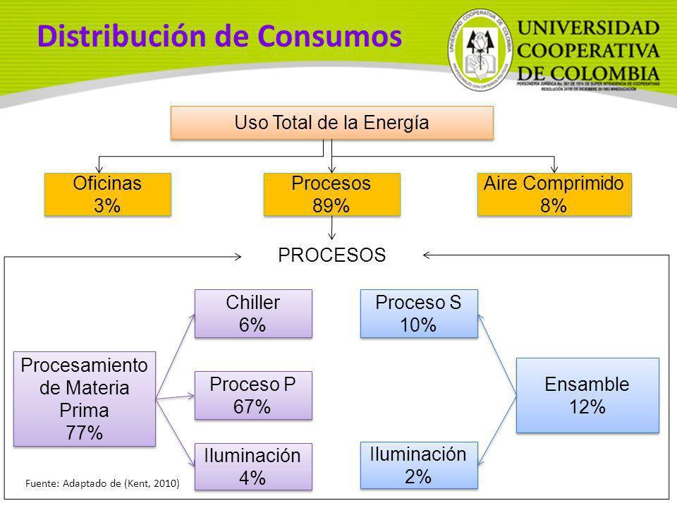 Distribución de Consumos