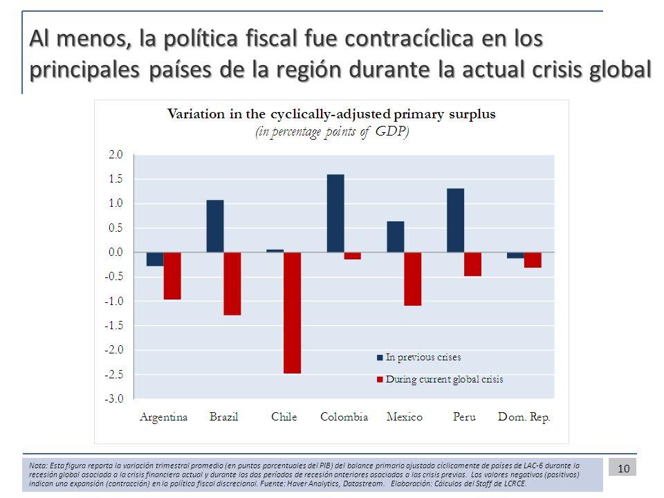 Al menos, la política fiscal fue contracíclica en los principales países de la región durante la actual crisis global