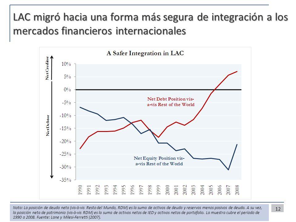 LAC migró hacia una forma más segura de integración a los mercados financieros internacionales