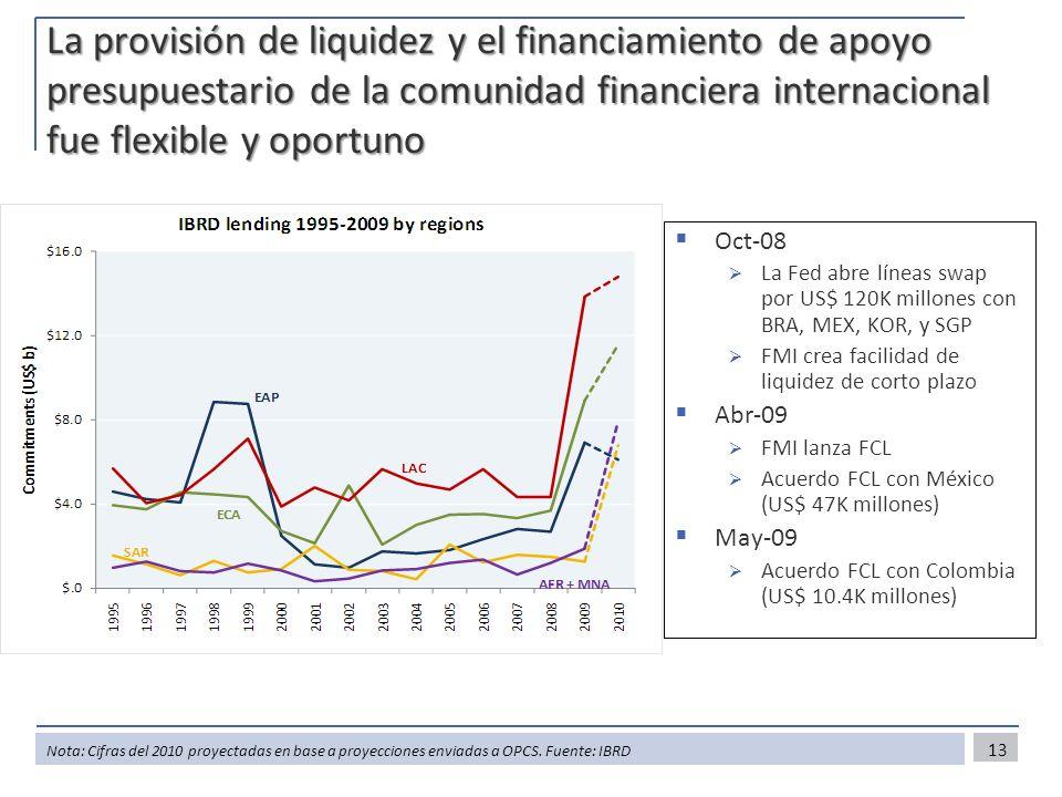 La provisión de liquidez y el financiamiento de apoyo presupuestario de la comunidad financiera internacional fue flexible y oportuno