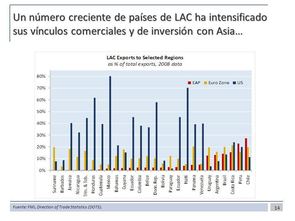 Un número creciente de países de LAC ha intensificado sus vínculos comerciales y de inversión con Asia…
