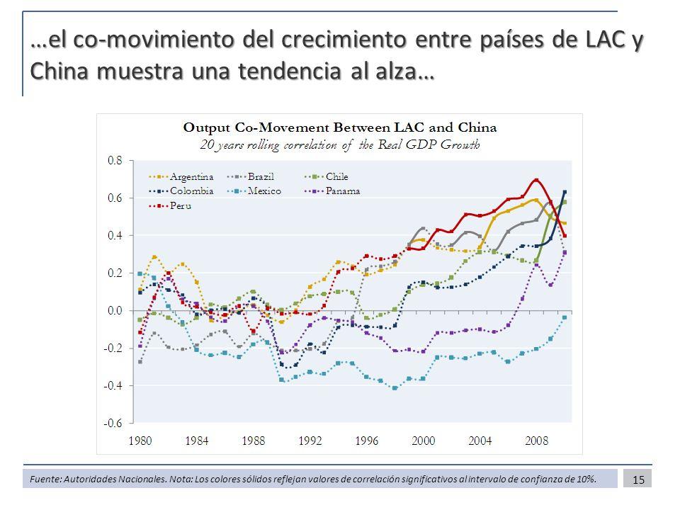 …el co-movimiento del crecimiento entre países de LAC y China muestra una tendencia al alza…
