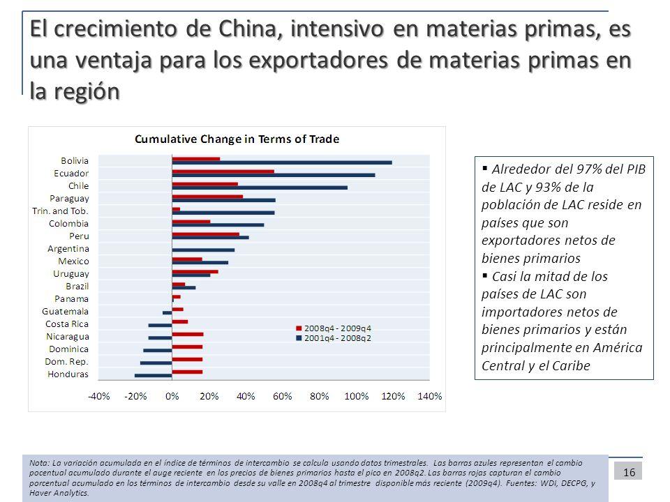 El crecimiento de China, intensivo en materias primas, es una ventaja para los exportadores de materias primas en la región
