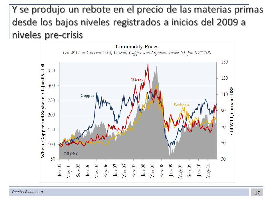 Y se produjo un rebote en el precio de las materias primas desde los bajos niveles registrados a inicios del 2009 a niveles pre-crisis
