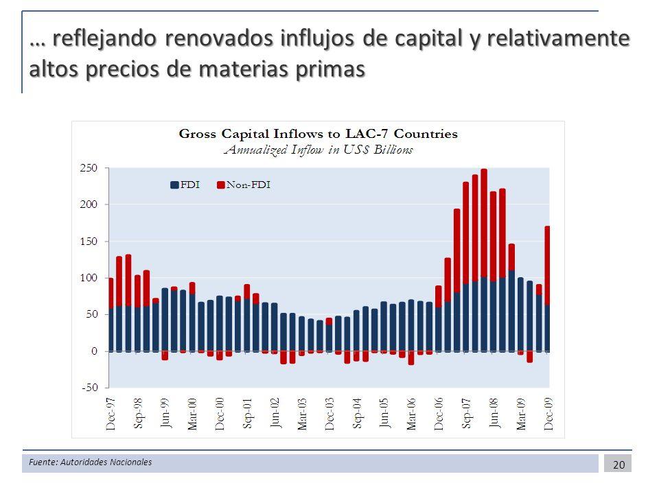 … reflejando renovados influjos de capital y relativamente altos precios de materias primas