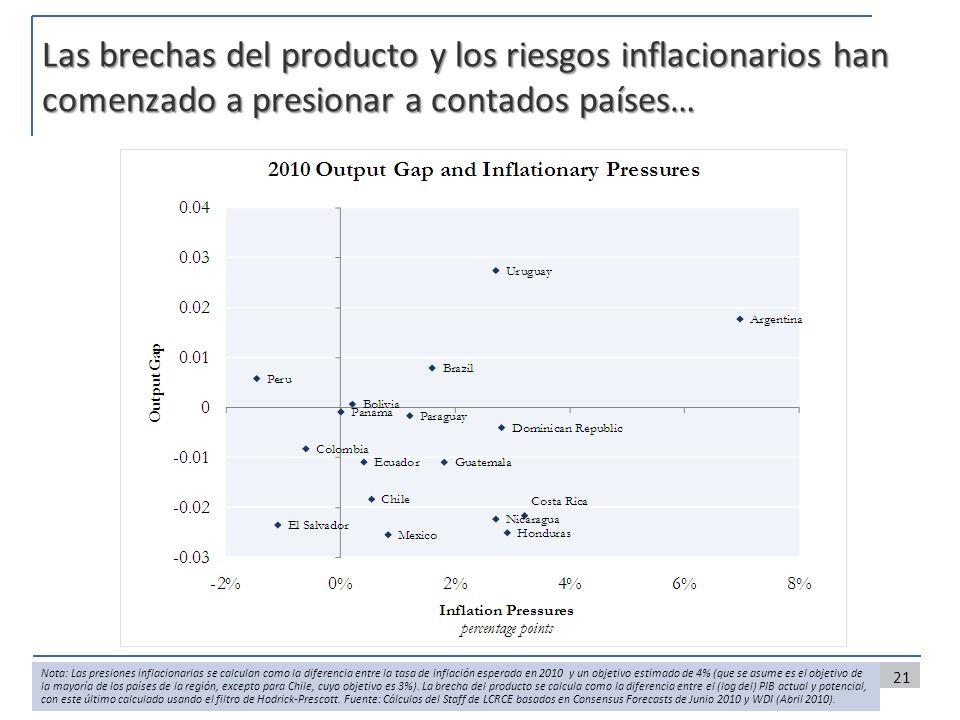 Las brechas del producto y los riesgos inflacionarios han comenzado a presionar a contados países…