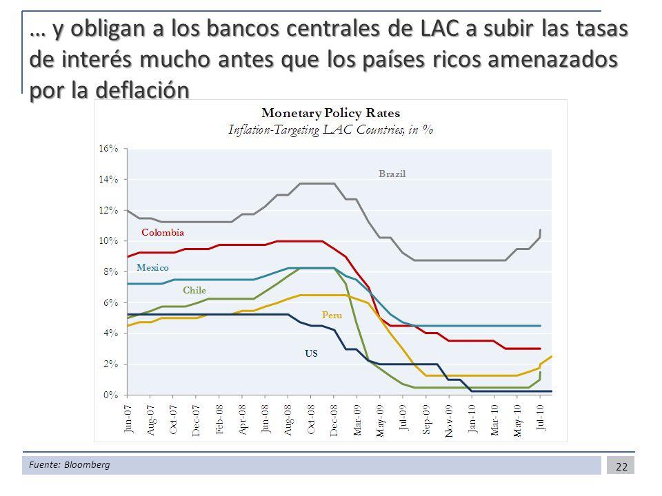 … y obligan a los bancos centrales de LAC a subir las tasas de interés mucho antes que los países ricos amenazados por la deflación