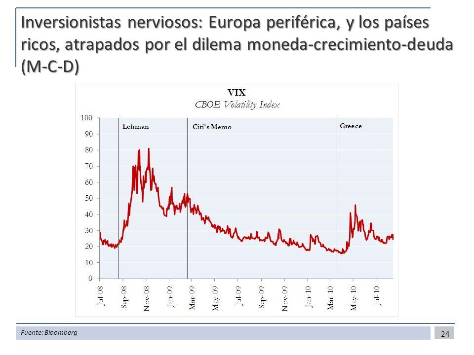 Inversionistas nerviosos: Europa periférica, y los países ricos, atrapados por el dilema moneda-crecimiento-deuda (M-C-D)