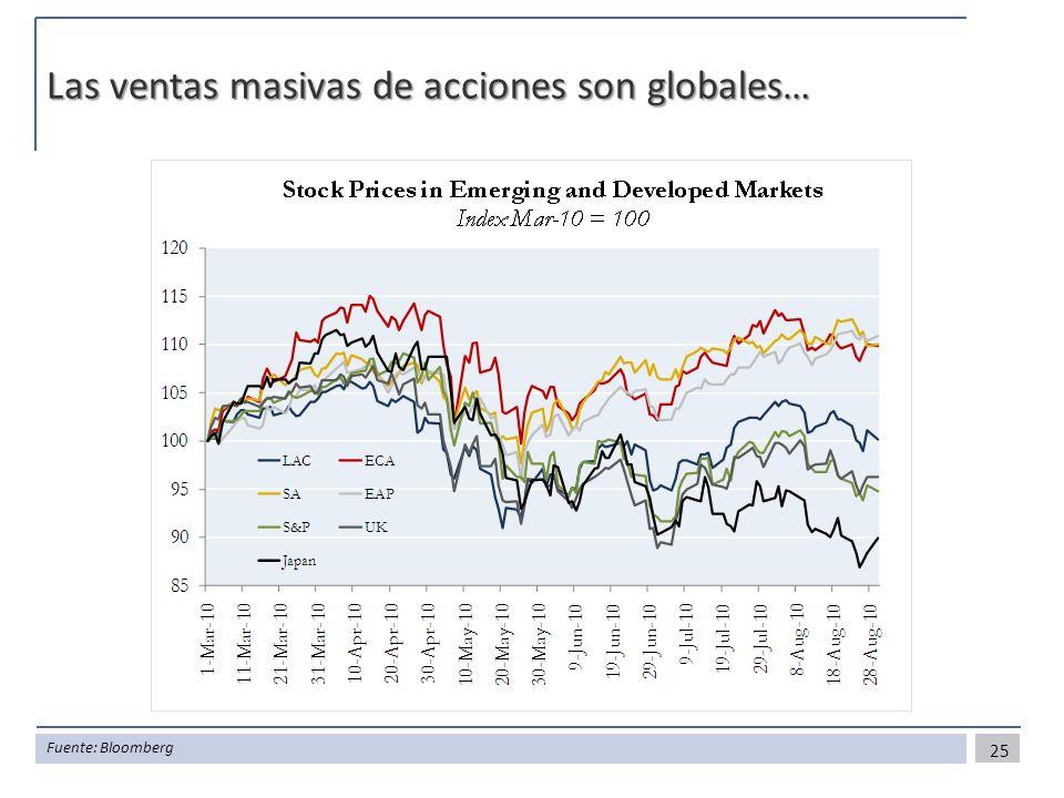 Las ventas masivas de acciones son globales…