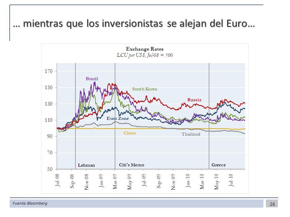 … mientras que los inversionistas se alejan del Euro…