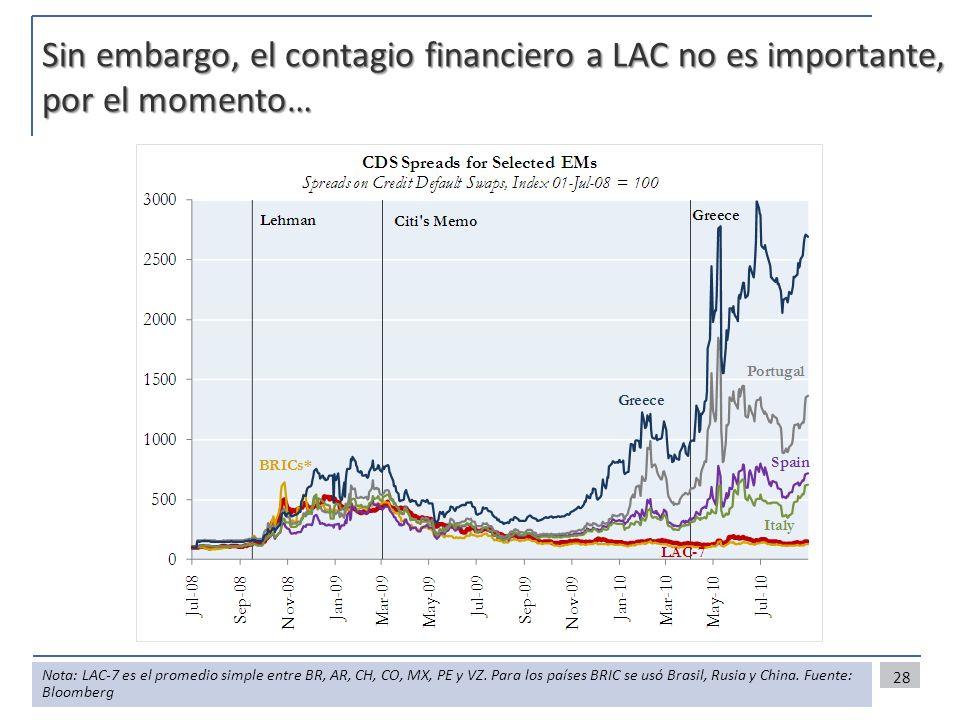 Sin embargo, el contagio financiero a LAC no es importante, por el momento…