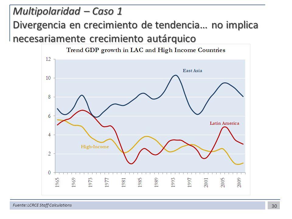 Multipolaridad – Caso 1 Divergencia en crecimiento de tendencia… no implica necesariamente crecimiento autárquico
