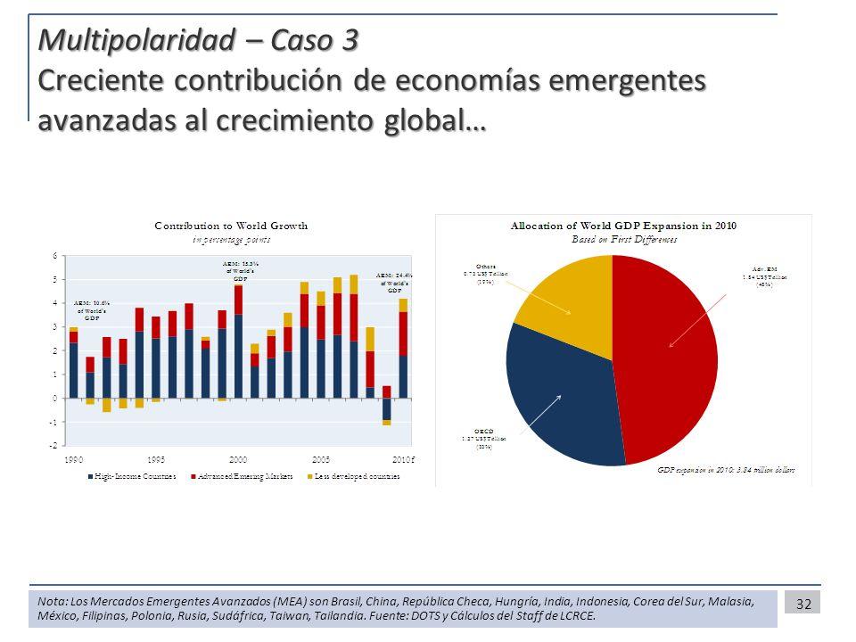 Multipolaridad – Caso 3 Creciente contribución de economías emergentes avanzadas al crecimiento global…