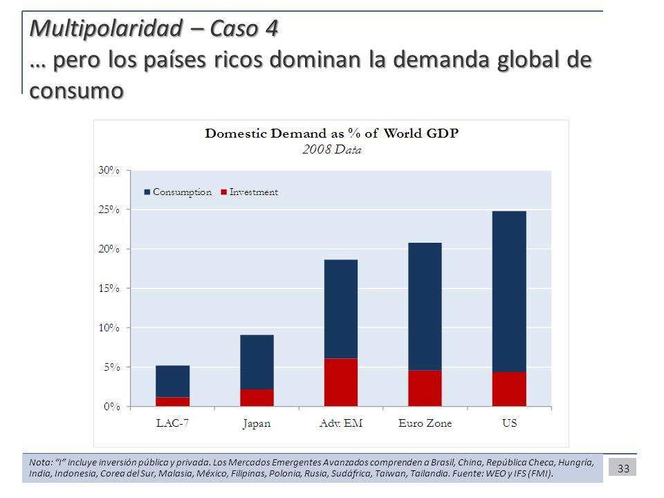 Multipolaridad – Caso 4 … pero los países ricos dominan la demanda global de consumo