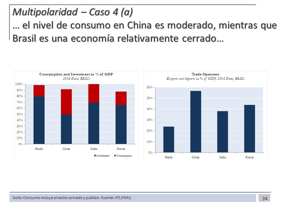 Multipolaridad – Caso 4 (a) … el nivel de consumo en China es moderado, mientras que Brasil es una economía relativamente cerrado…
