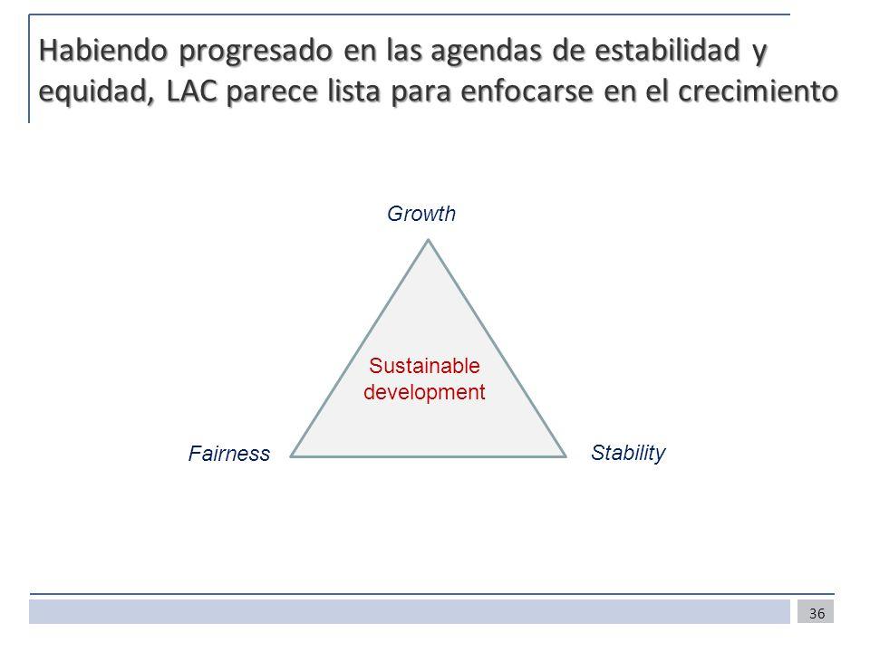 Habiendo progresado en las agendas de estabilidad y equidad, LAC parece lista para enfocarse en el crecimiento