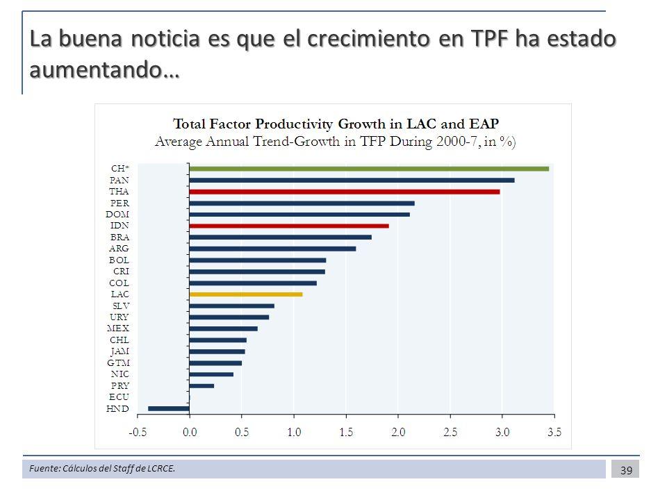 La buena noticia es que el crecimiento en TPF ha estado aumentando…