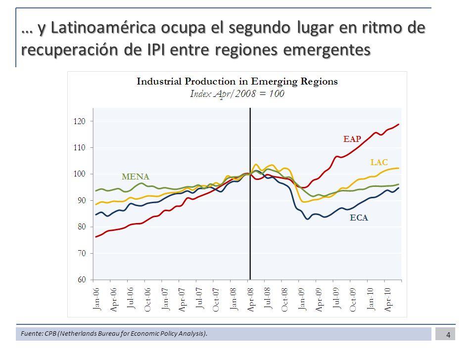… y Latinoamérica ocupa el segundo lugar en ritmo de recuperación de IPI entre regiones emergentes