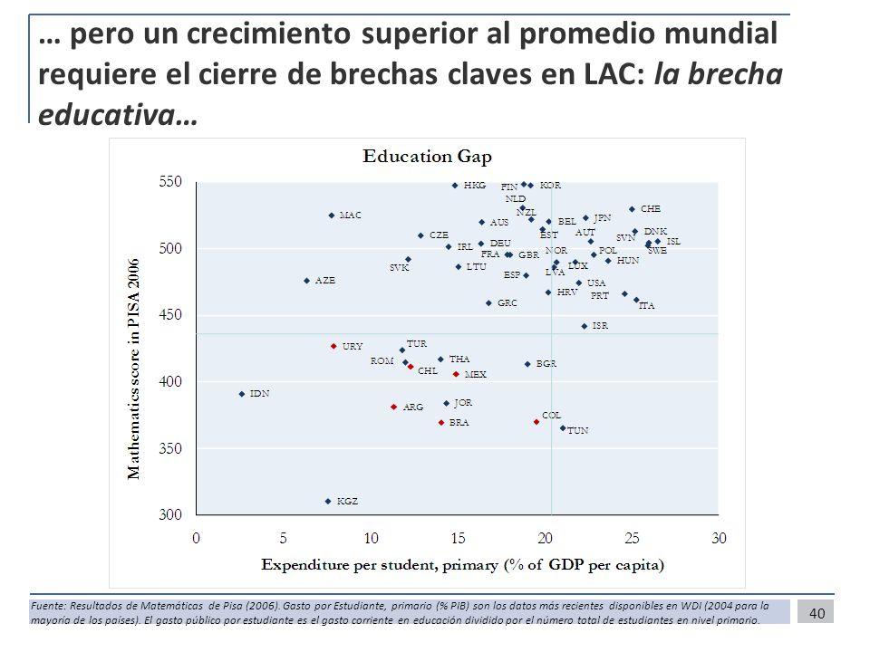… pero un crecimiento superior al promedio mundial requiere el cierre de brechas claves en LAC: la brecha educativa…