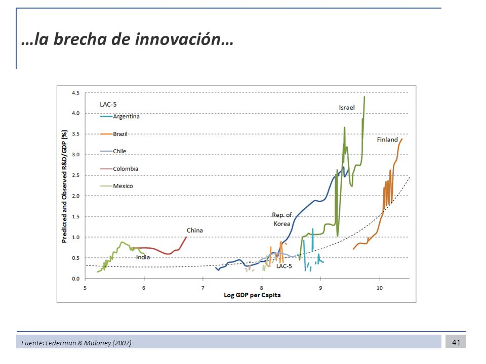 …la brecha de innovación…