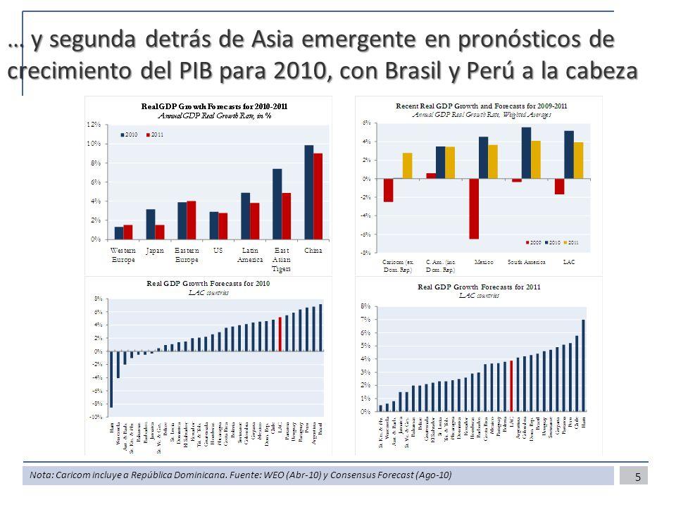 … y segunda detrás de Asia emergente en pronósticos de crecimiento del PIB para 2010, con Brasil y Perú a la cabeza