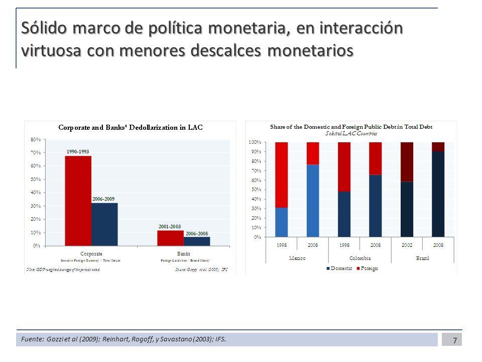 Sólido marco de política monetaria, en interacción virtuosa con menores descalces monetarios