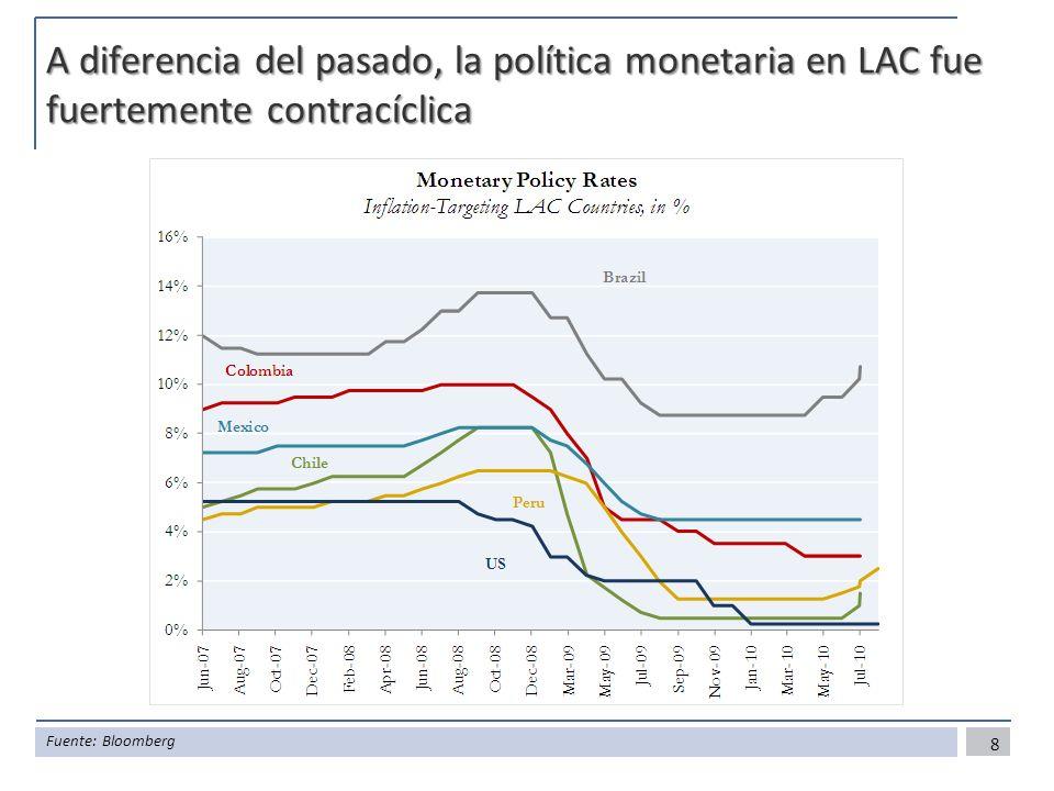 A diferencia del pasado, la política monetaria en LAC fue fuertemente contracíclica