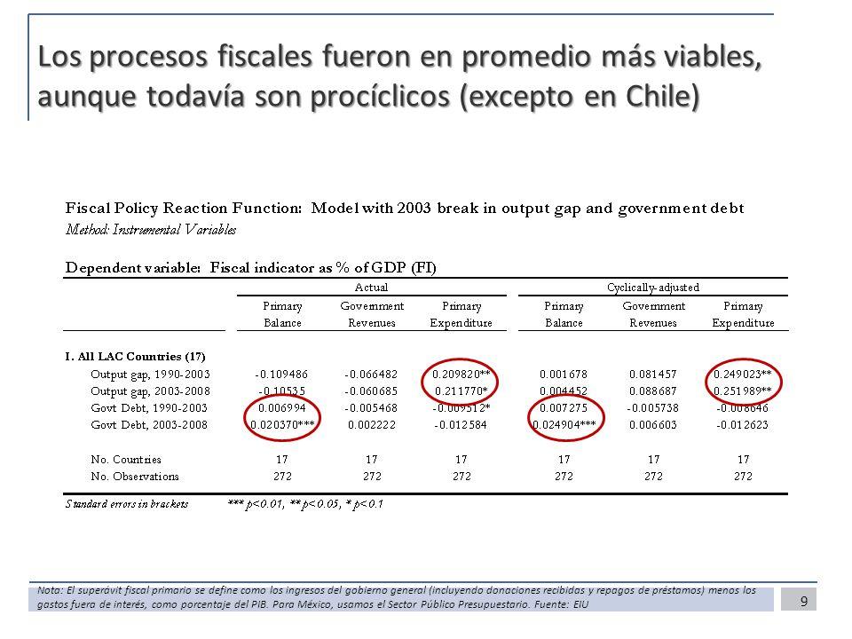 Los procesos fiscales fueron en promedio más viables, aunque todavía son procíclicos (excepto en Chile)