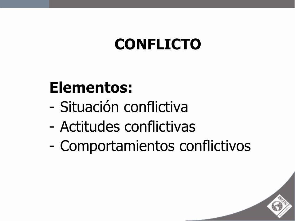 CONFLICTO Elementos: Situación conflictiva Actitudes conflictivas Comportamientos conflictivos