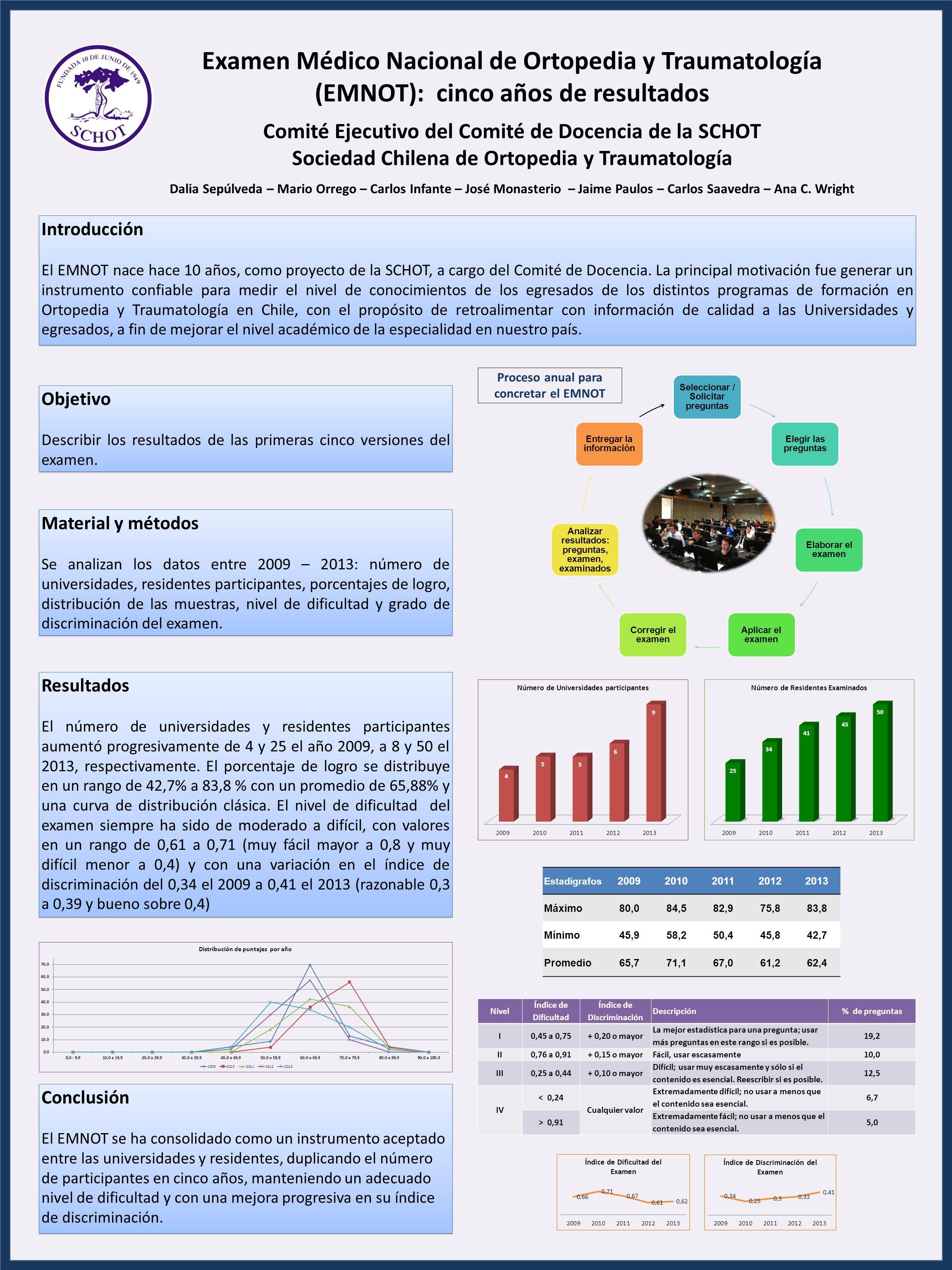 Examen Médico Nacional de Ortopedia y Traumatología (EMNOT): cinco años de resultados