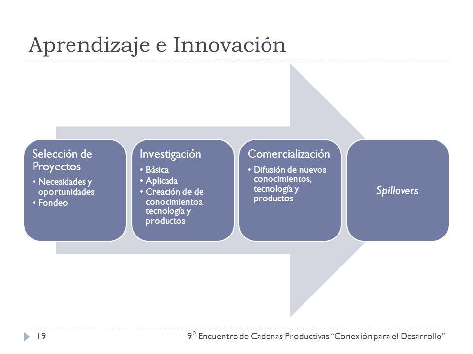 Aprendizaje e Innovación