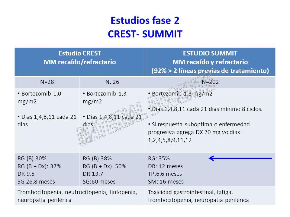 Estudios fase 2 CREST- SUMMIT