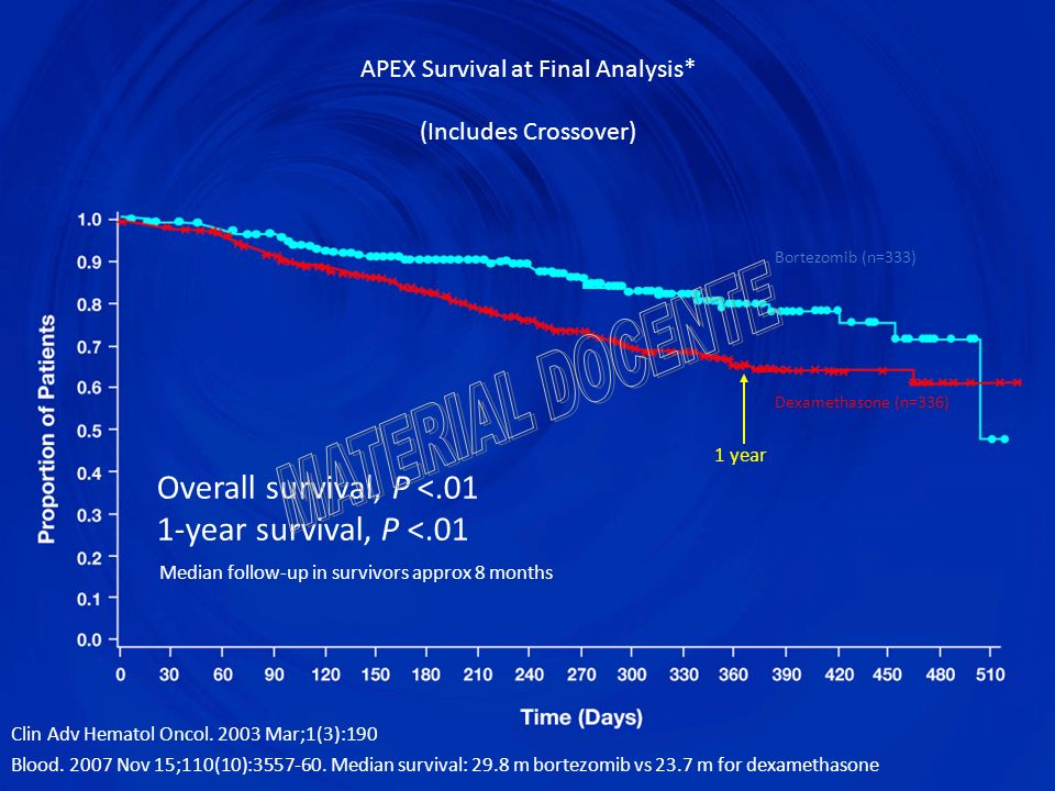 APEX Survival at Final Analysis* (Includes Crossover)