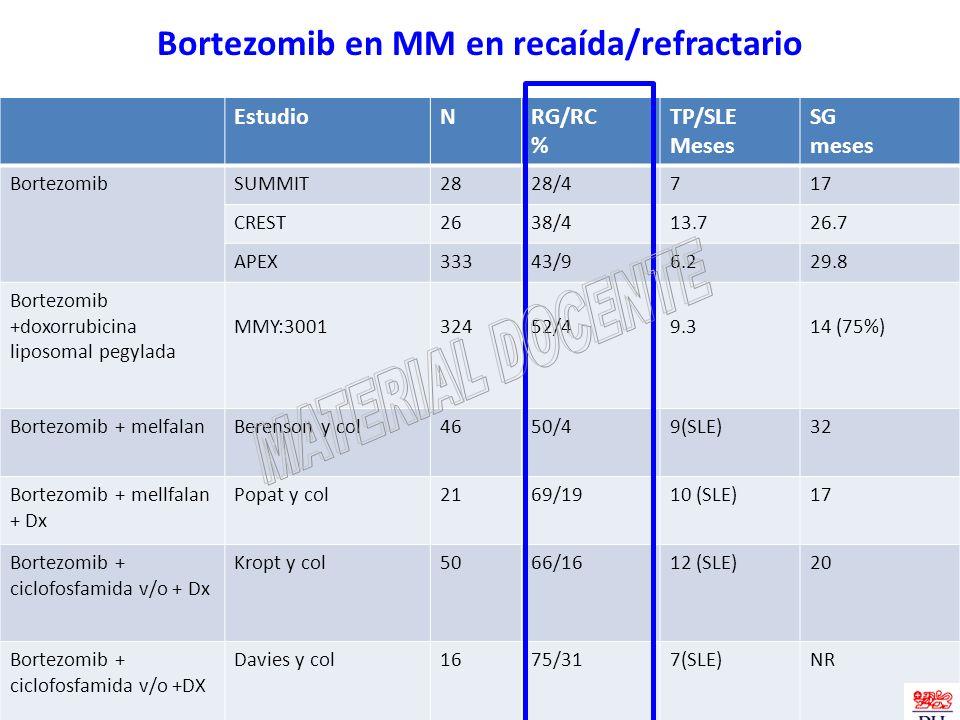 Bortezomib en MM en recaída/refractario