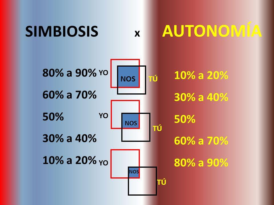 SIMBIOSIS x AUTONOMÍA 80% a 90% 10% a 20% 60% a 70% 30% a 40% 50% 50%