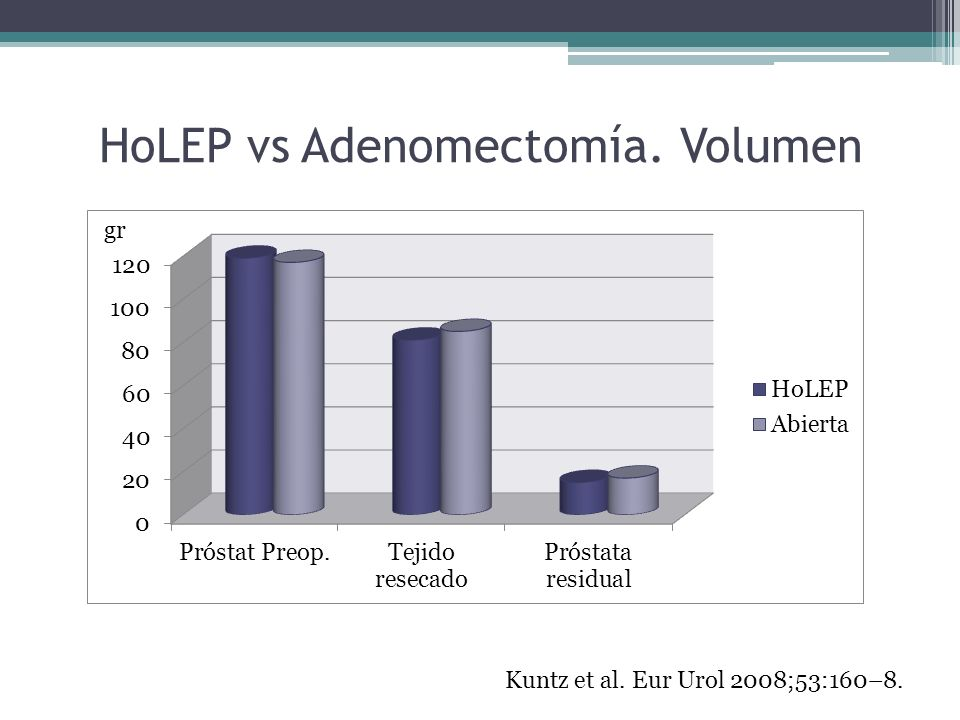 HoLEP vs Adenomectomía. Volumen