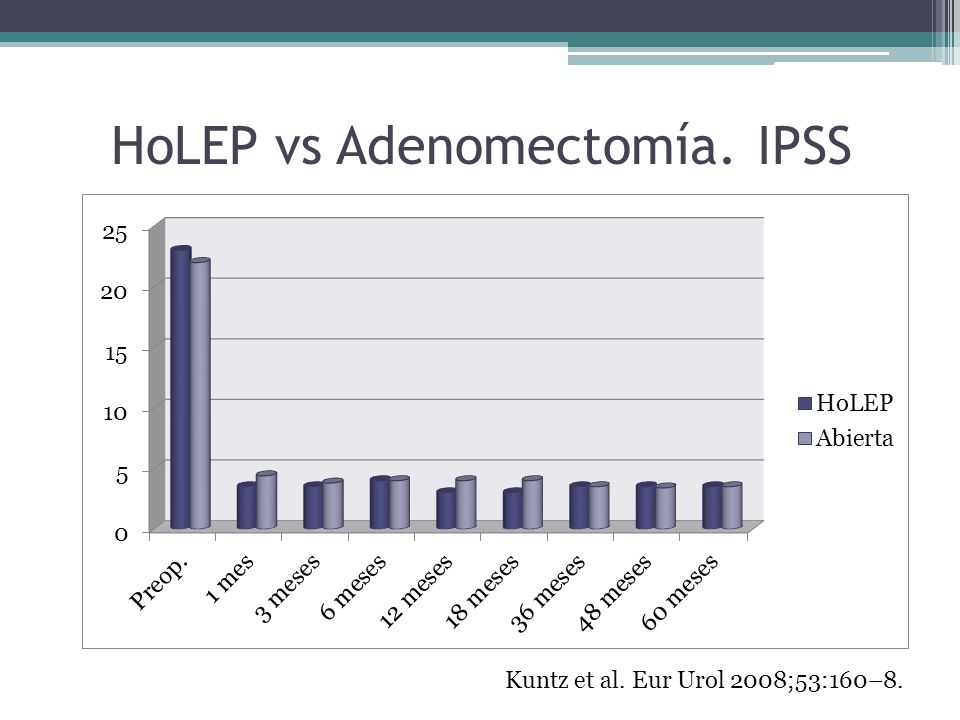 HoLEP vs Adenomectomía. IPSS