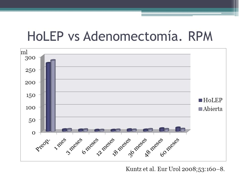 HoLEP vs Adenomectomía. RPM