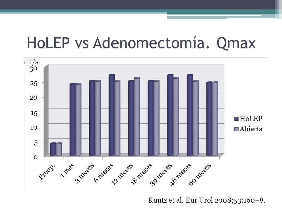 HoLEP vs Adenomectomía. Qmax