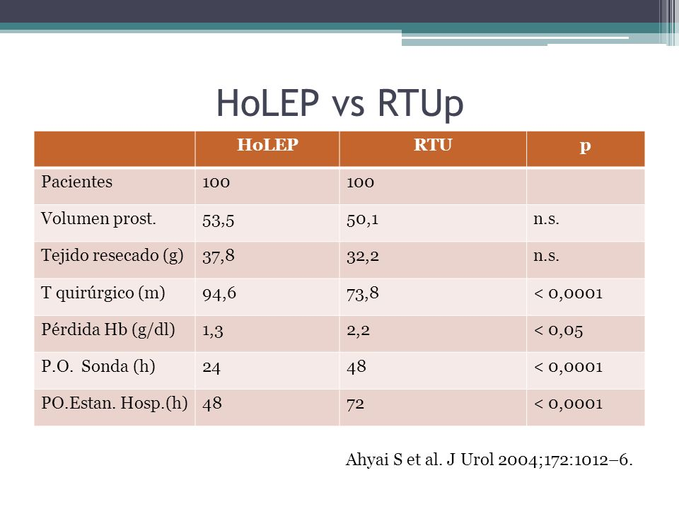 HoLEP vs RTUp HoLEP RTU p Pacientes 100 Volumen prost. 53,5 50,1 n.s.
