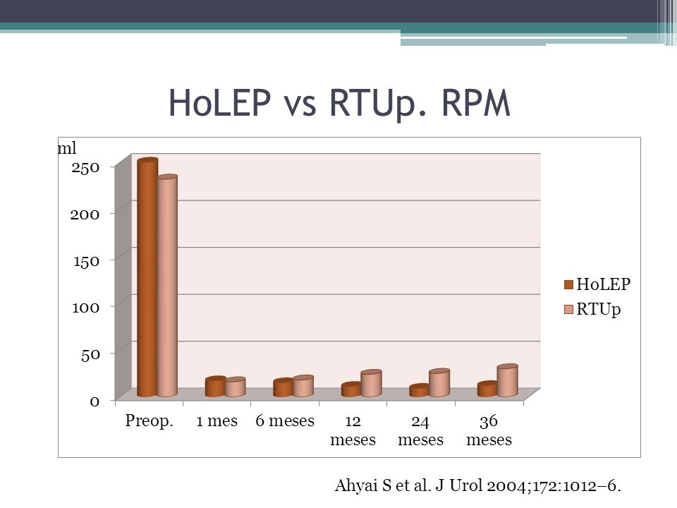 HoLEP vs RTUp. RPM ml Ahyai S et al. J Urol 2004;172:1012–6.