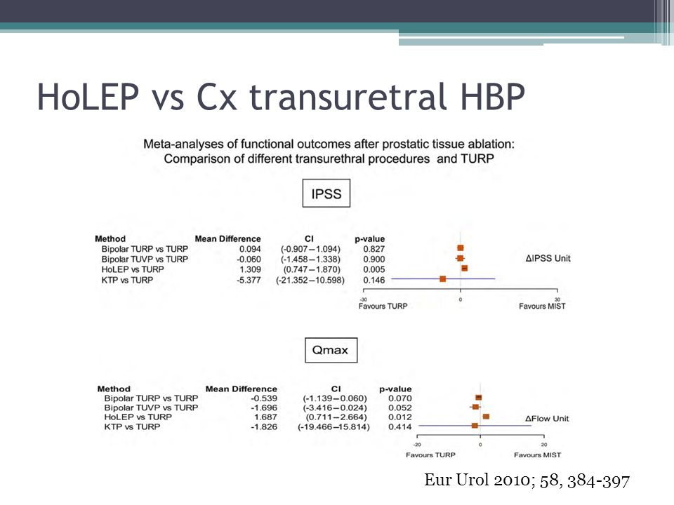 HoLEP vs Cx transuretral HBP