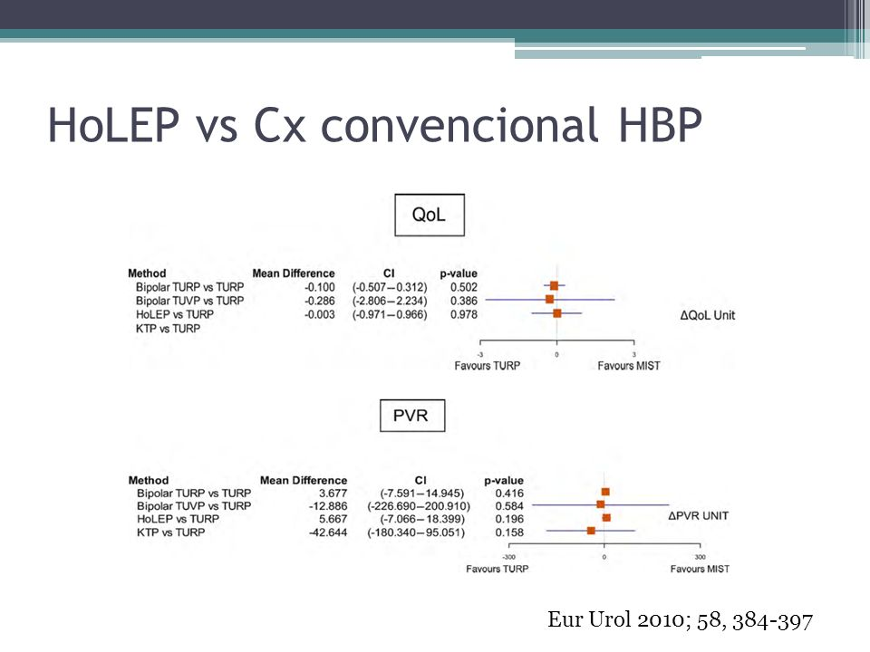 HoLEP vs Cx convencional HBP