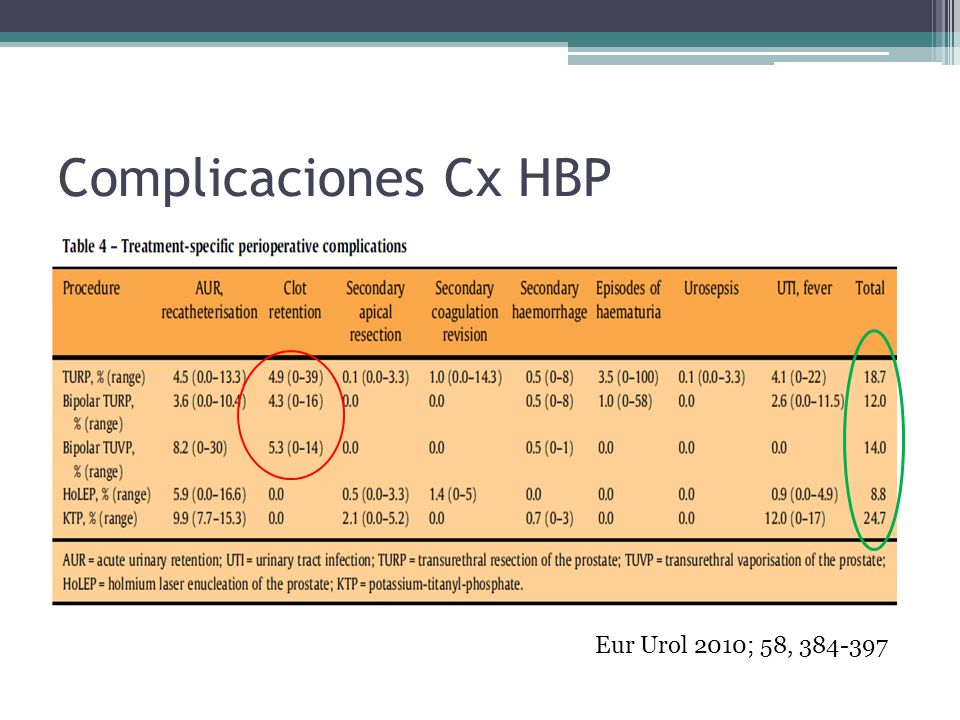 Complicaciones Cx HBP Eur Urol 2010; 58, 384-397