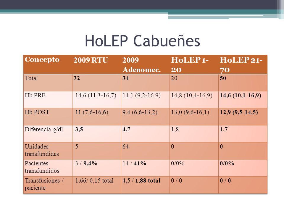 HoLEP Cabueñes 2009 RTU 2009 Adenomec. HoLEP 1-20 HoLEP 21-70 Concepto