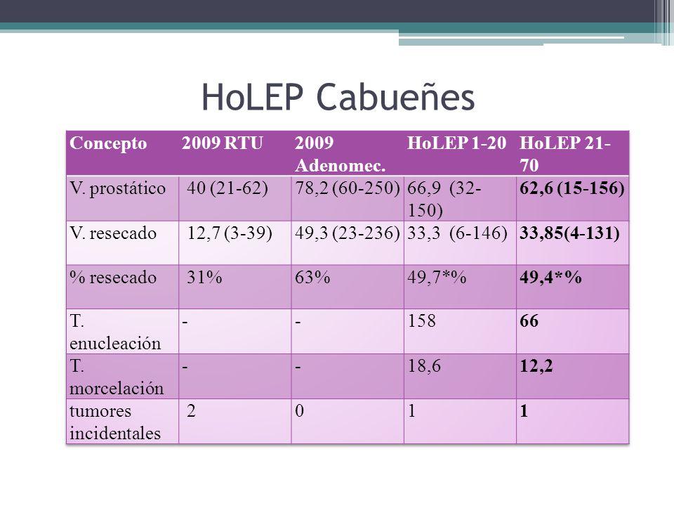 HoLEP Cabueñes Concepto 2009 RTU 2009 Adenomec. HoLEP 1-20 HoLEP 21-70