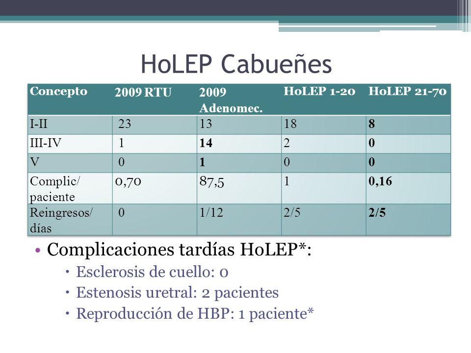 HoLEP Cabueñes Complicaciones tardías HoLEP*: Esclerosis de cuello: 0